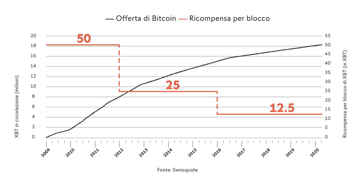 Bitcoin Monetary Policy