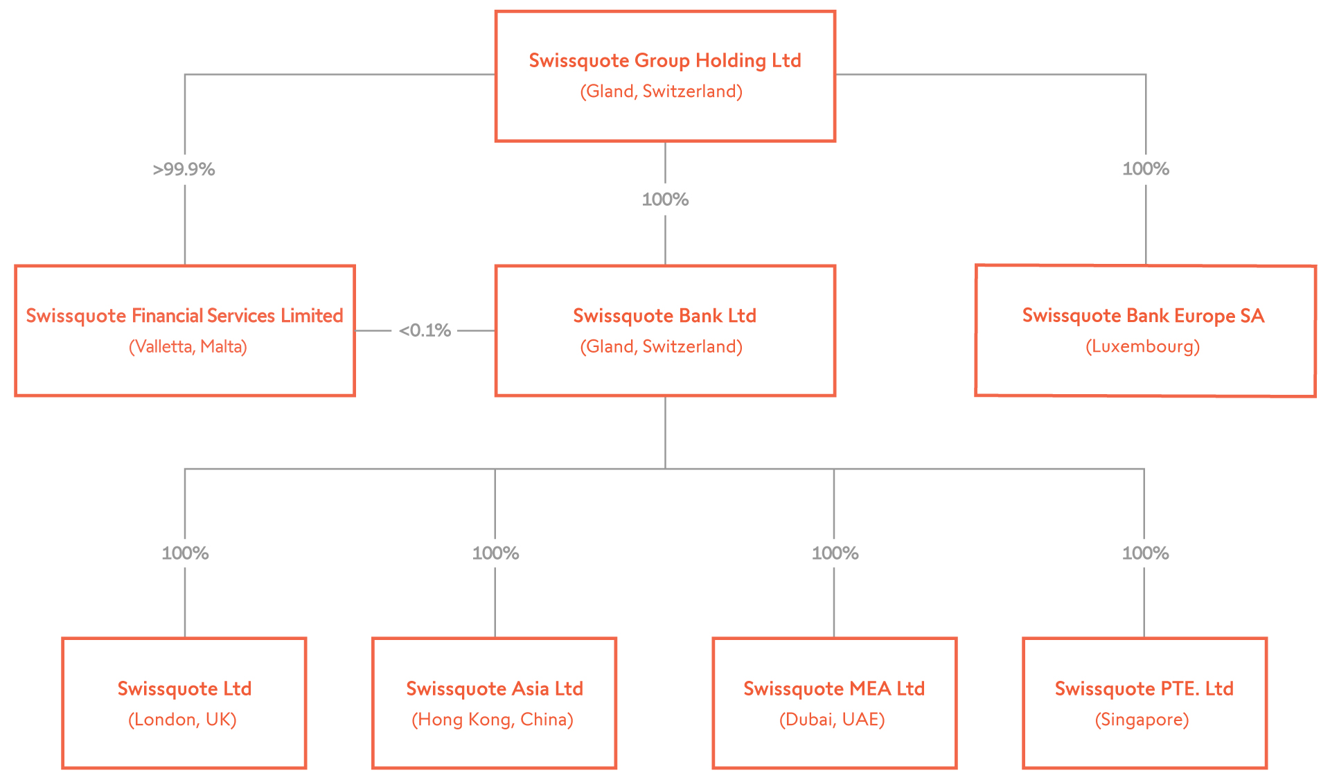 Organigramme Swissquote Bank Ltd
