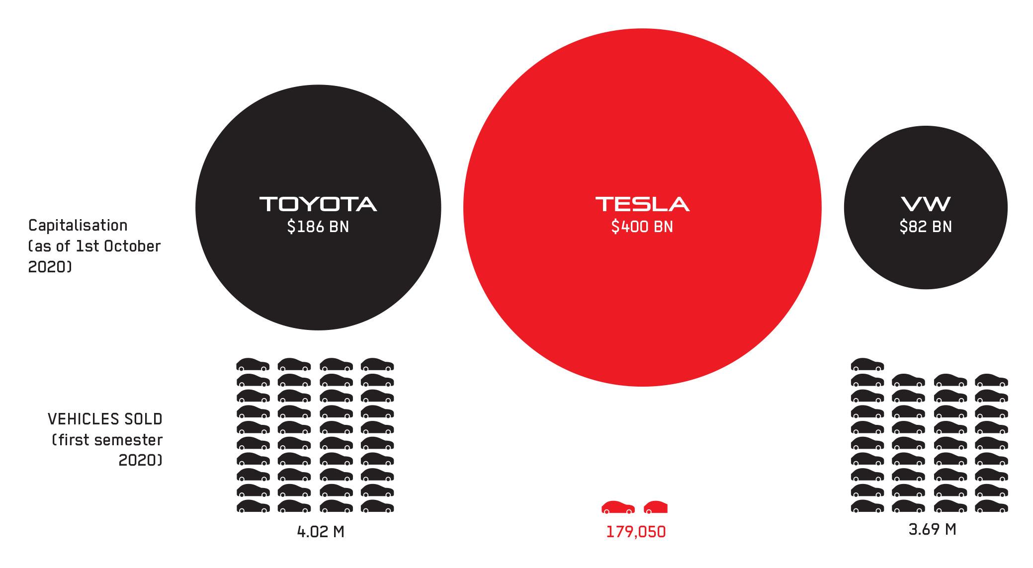 Tesla Stock Market