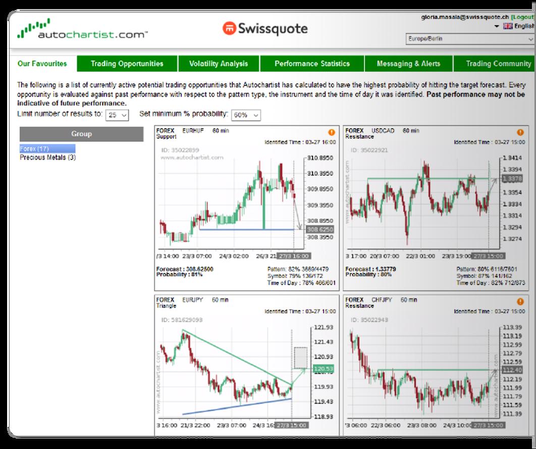 أداة التحليل الفني الآلي Autochartist برنامج التحليل الفني وأنماط الرسوم البيانية Swissquote