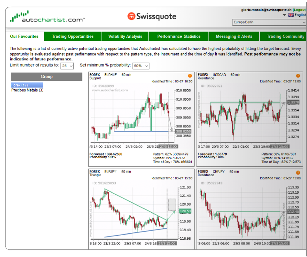 screen-page-platforms-autochartist-informing-your-decisions