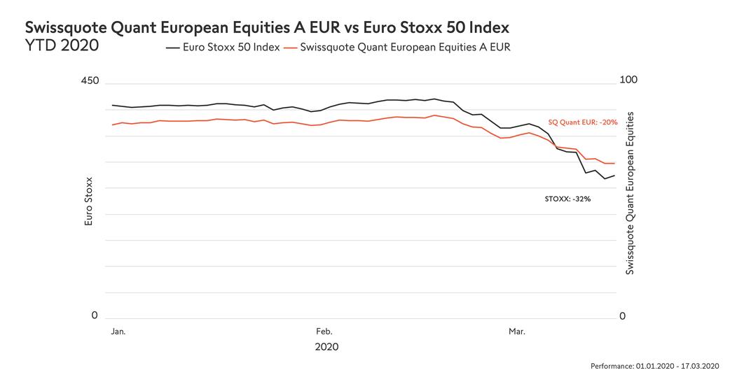 _ytd2020_en_1200x628px_swissquote-quant-european-equities-a-eur-vs-euro-stoxx-50-index-ytd-2020-.png