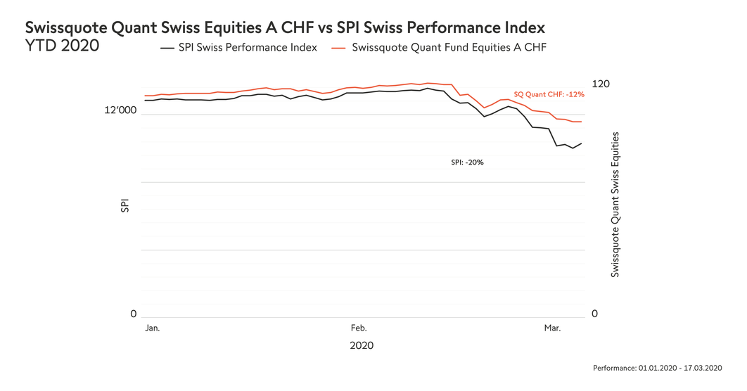 _ytd2020_en_1200x628px_swissquote-quant-swiss-equities-a-chf-vs-spi-swiss-performance-index-ytd-2020-09.png