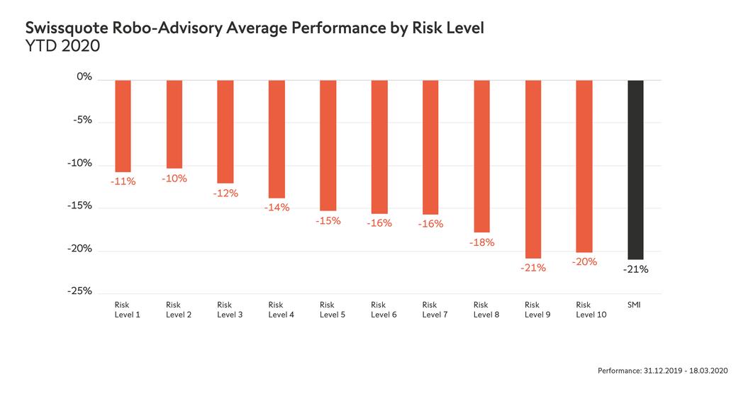 ytd2020_en_1200x628px_swissquote-robo-advisory-average-performance-by-risk-level-ytd-2020_0.png